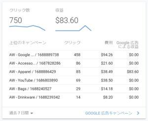 Google広告キャンペーンのパフォーマンス