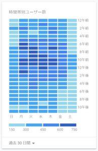 日別および時間別のユーザー数